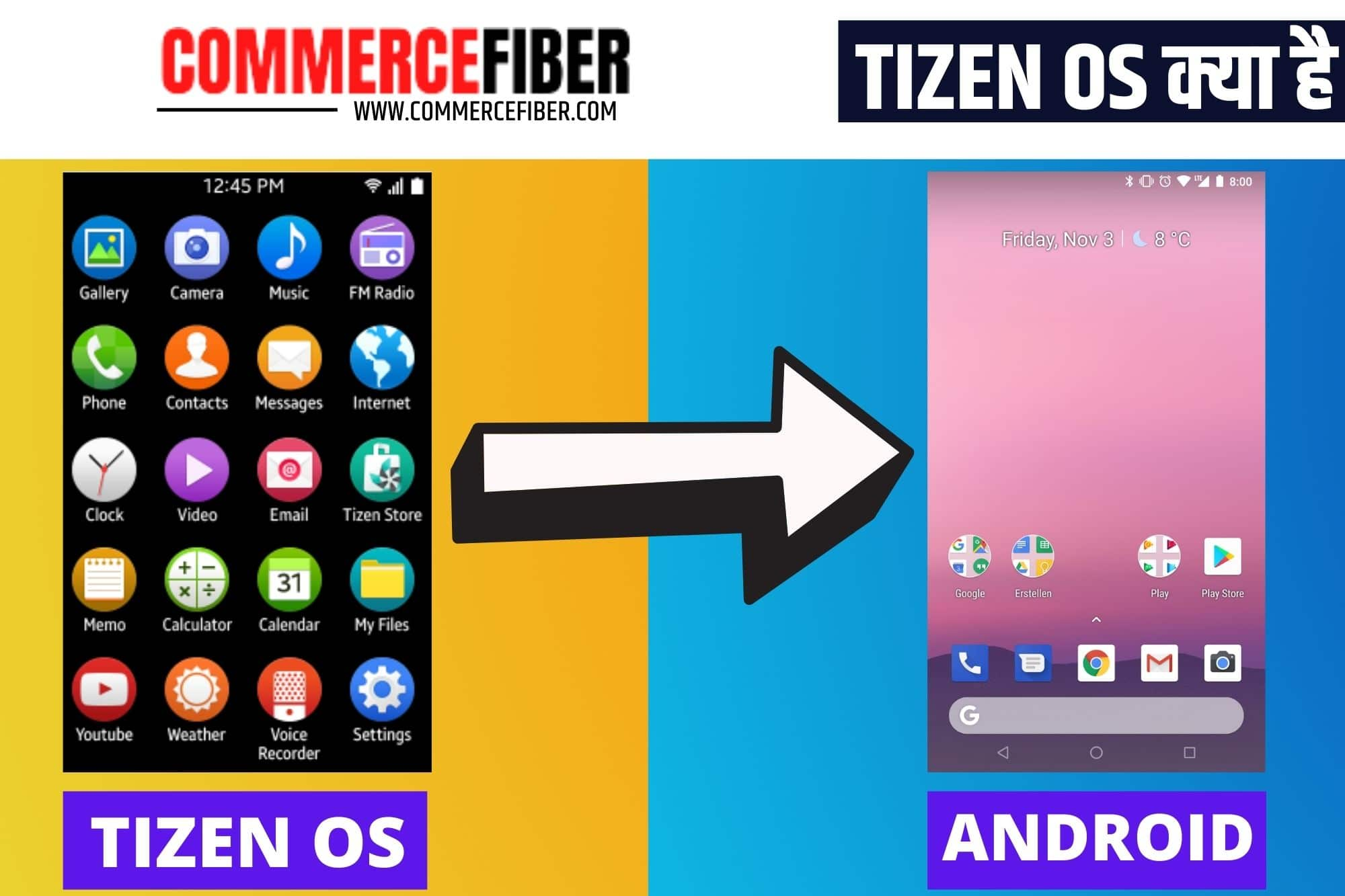 What is Tizen OS in Hindi